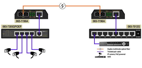 Fiber Camera Layout