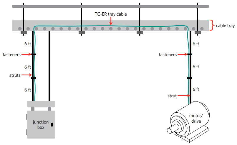 6ft tray cable southwire archives the \