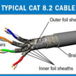 Category 8 Cable shielded individual pairs