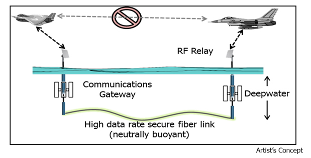Fiber optic cable, military installation